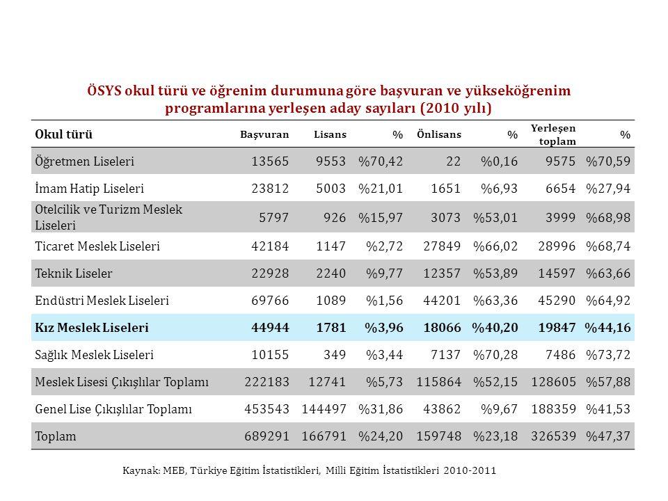 Okul türü BaşvuranLisans%Önlisans% Yerleşen toplam % Öğretmen Liseleri135659553%70,4222%0,169575%70,59 İmam Hatip Liseleri238125003%21,011651%6,936654%27,94 Otelcilik ve Turizm Meslek Liseleri 5797926%15,973073%53,013999%68,98 Ticaret Meslek Liseleri421841147%2,7227849%66,0228996%68,74 Teknik Liseler229282240%9,7712357%53,8914597%63,66 Endüstri Meslek Liseleri697661089%1,5644201%63,3645290%64,92 Kız Meslek Liseleri449441781%3,9618066%40,2019847%44,16 Sağlık Meslek Liseleri10155349%3,447137%70,287486%73,72 Meslek Lisesi Çıkışlılar Toplamı22218312741%5,73115864%52,15128605%57,88 Genel Lise Çıkışlılar Toplamı453543144497%31,8643862%9,67188359%41,53 Toplam689291166791%24,20159748%23,18326539%47,37 ÖSYS okul türü ve öğrenim durumuna göre başvuran ve yükseköğrenim programlarına yerleşen aday sayıları (2010 yılı) Kaynak: MEB, Türkiye Eğitim İstatistikleri, Milli Eğitim İstatistikleri 2010-2011