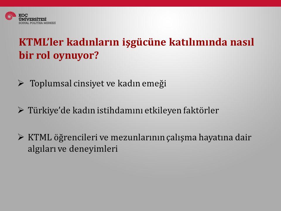 KTML'ler kadınların işgücüne katılımında nasıl bir rol oynuyor?  Toplumsal cinsiyet ve kadın emeği  Türkiye'de kadın istihdamını etkileyen faktörler