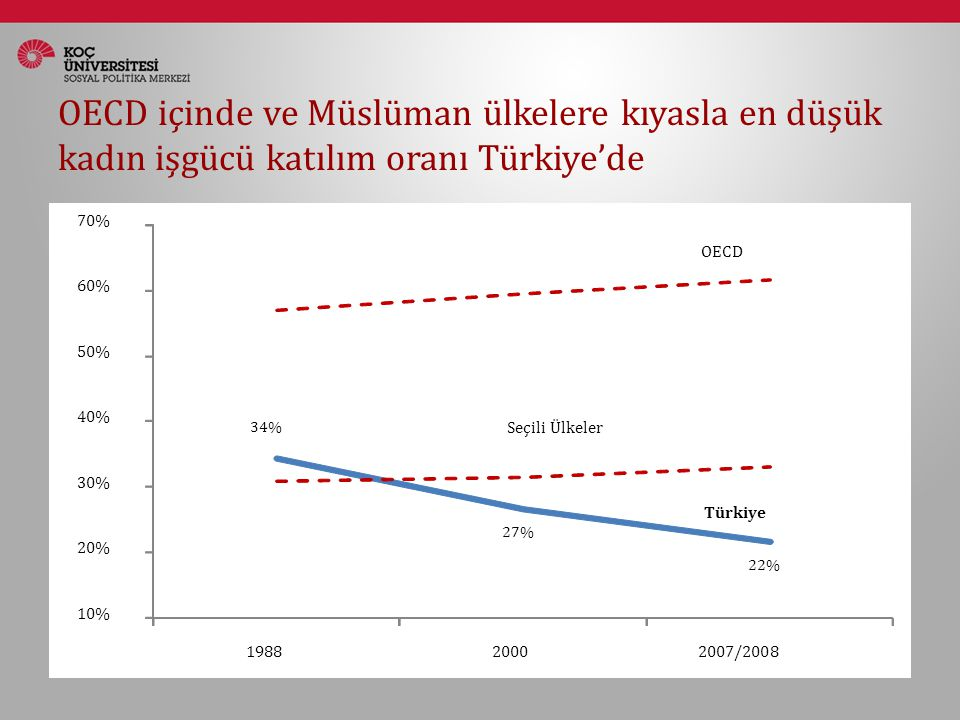 OECD içinde ve Müslüman ülkelere kıyasla en düşük kadın işgücü katılım oranı Türkiye'de 34% 27% 22% 10% 20% 30% 40% 50% 60% 70% 198820002007/2008 OECD Seçili Ülkeler Türkiye