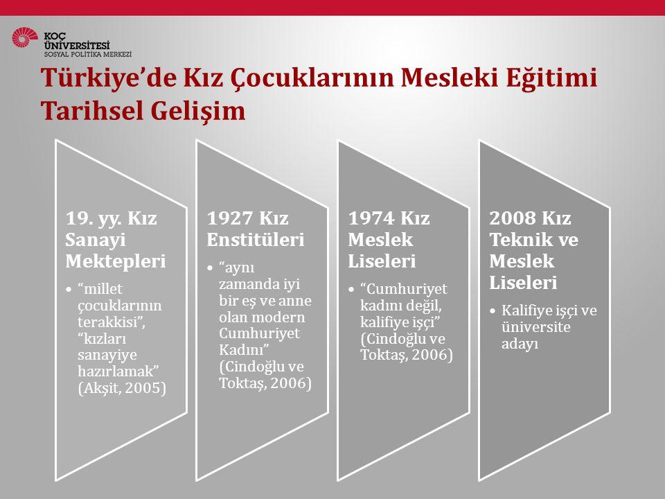 """Türkiye'de Kız Çocuklarının Mesleki Eğitimi Tarihsel Gelişim 19. yy. Kız Sanayi Mektepleri """"millet çocuklarının terakkisi"""", """"kızları sanayiye hazırlam"""