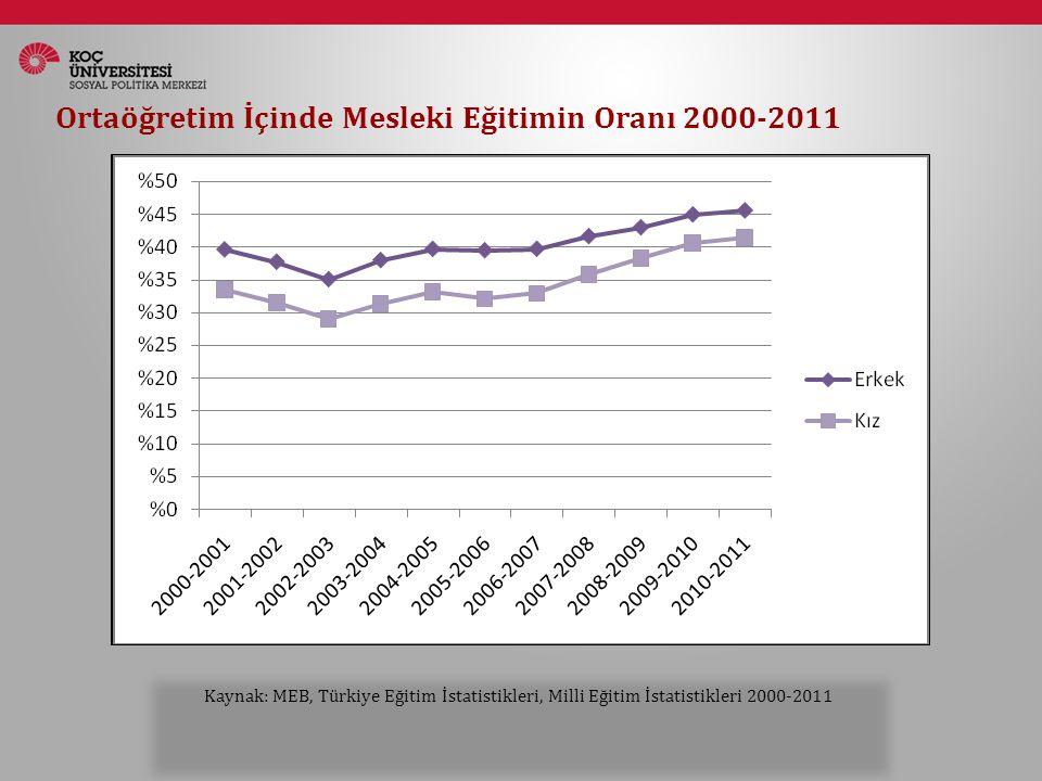 Ortaöğretim İçinde Mesleki Eğitimin Oranı 2000-2011 Kaynak: MEB, Türkiye Eğitim İstatistikleri, Milli Eğitim İstatistikleri 2000-2011