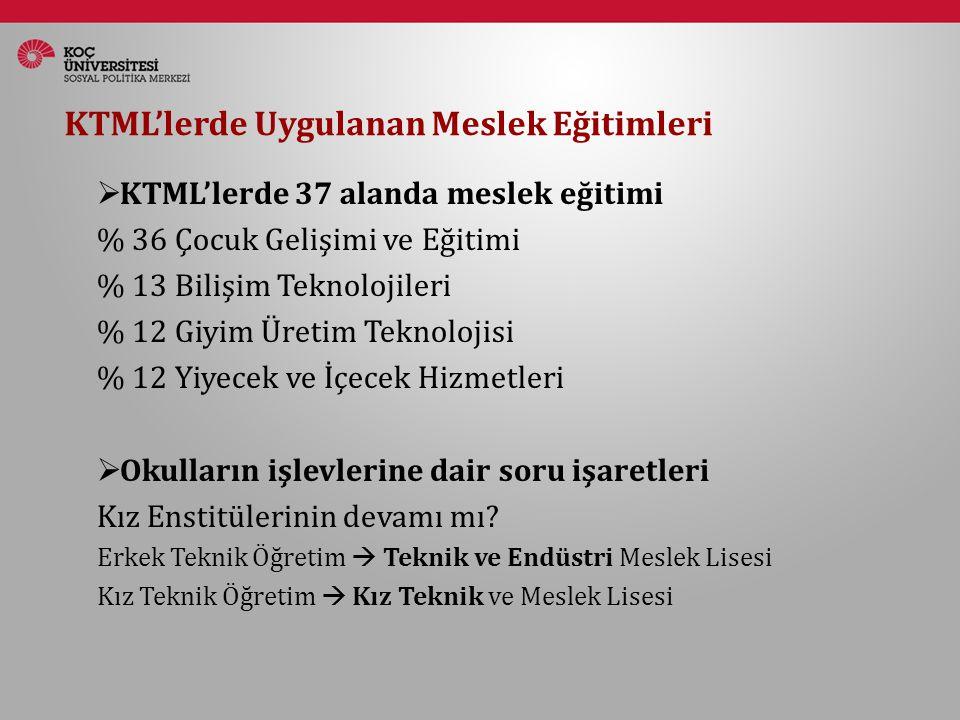 Alan Araştırmamız  KTML öğrencileri ve mezunları  4 il: İstanbul, Kayseri, Denizli, Mersin  8 odak grup  35 öğrenci, 32 mezun Kaynak: Millî Eğitim İstatistikleri, Örgün Eğitim 2007-2011 Ortaöğrenim içinde mesleki eğitimin oranı - Kadın Odak grup tartışmaları