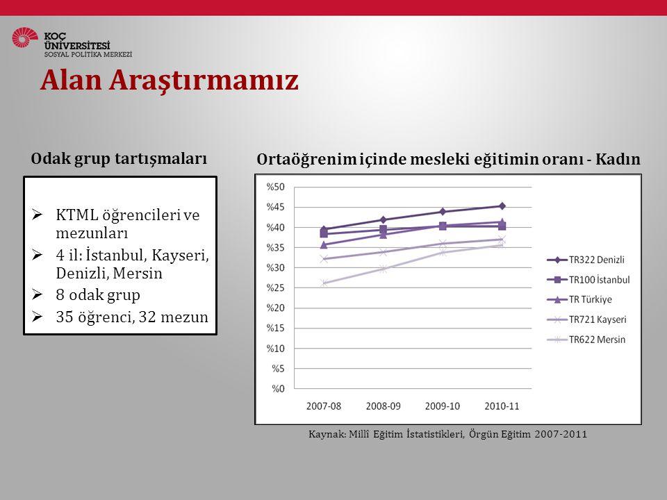 Alan Araştırmamız  KTML öğrencileri ve mezunları  4 il: İstanbul, Kayseri, Denizli, Mersin  8 odak grup  35 öğrenci, 32 mezun Kaynak: Millî Eğitim