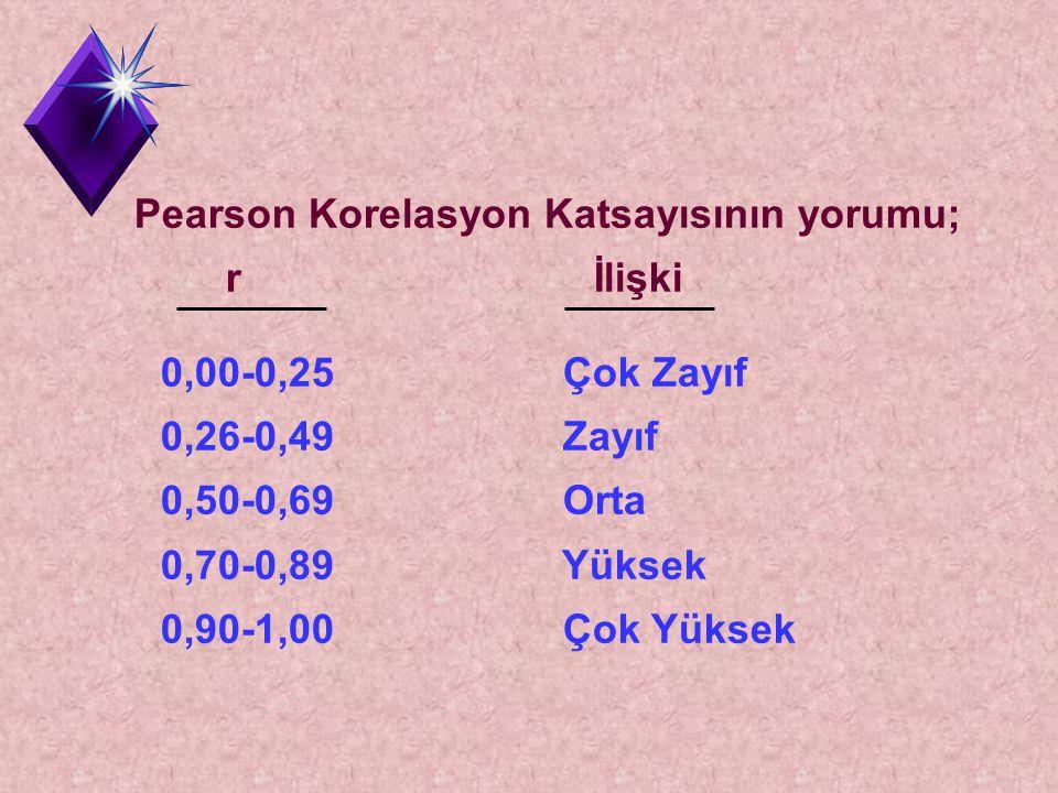 Pearson Korelasyon Katsayısının yorumu; r İlişki 0,00-0,25 Çok Zayıf 0,26-0,49 Zayıf 0,50-0,69 Orta 0,70-0,89 Yüksek 0,90-1,00 Çok Yüksek