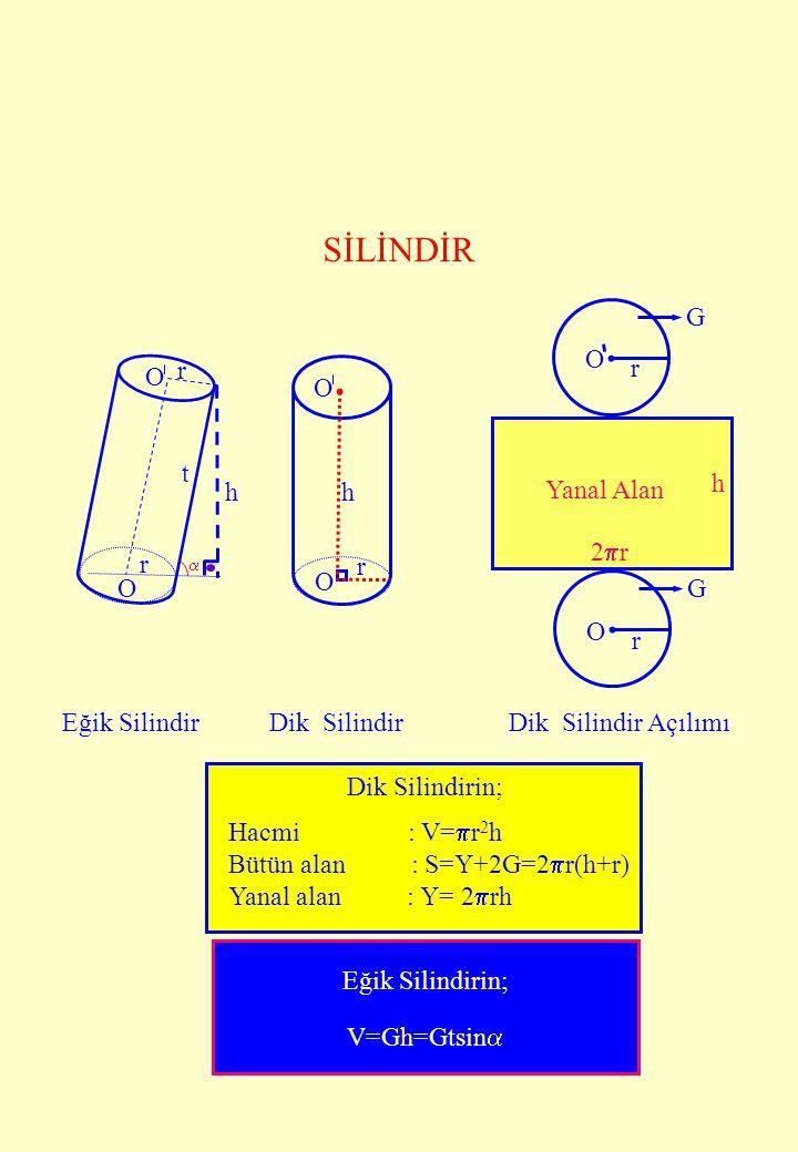 G O r G O r Yanal Alan 2r2r h O O O O r r r h Eğik SilindirDik SilindirDik Silindir Açılımı h Hacmi : V=  r 2 h Bütün alan : S=Y+2G=2  r(h+r) Yana