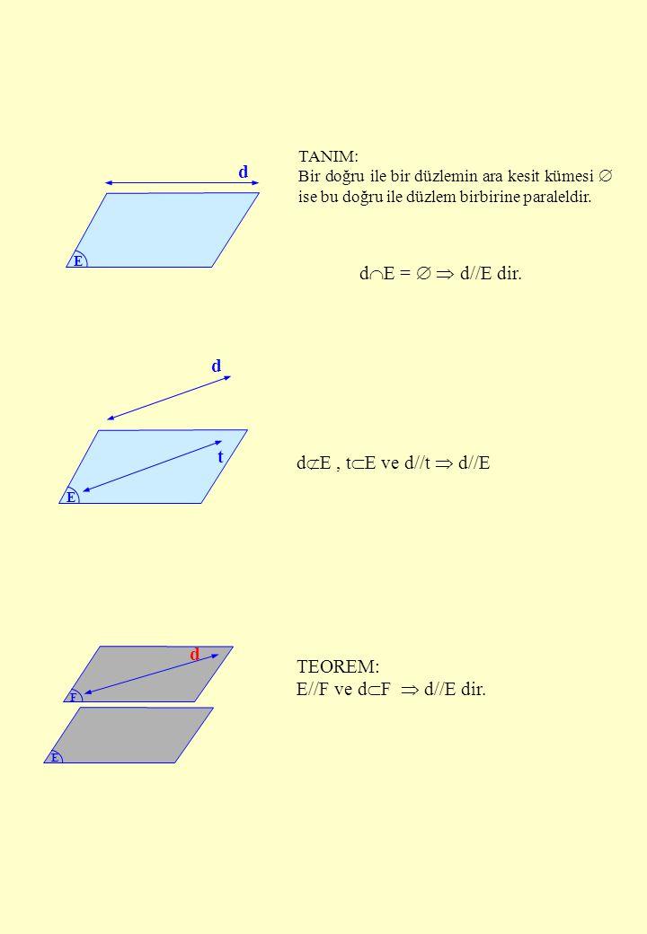 E t d E d TANIM: Bir doğru ile bir düzlemin ara kesit kümesi  ise bu doğru ile düzlem birbirine paraleldir. d  E =   d//E dir. d  E, t  E ve d//