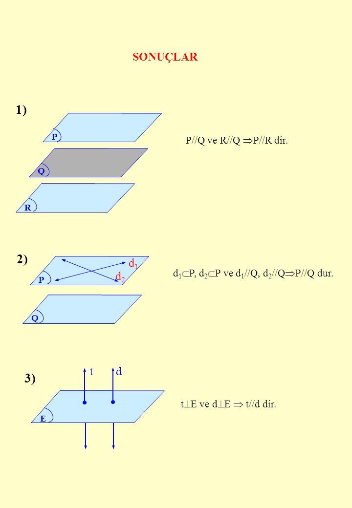 P Q R Q P d1d1 d2d2 SONUÇLAR 1) 2) 3) E t d d 1  P, d 2  P ve d 1 //Q, d 2 //Q  P//Q dur. P//Q ve R//Q  P//R dir. t  E ve d  E  t//d dir.