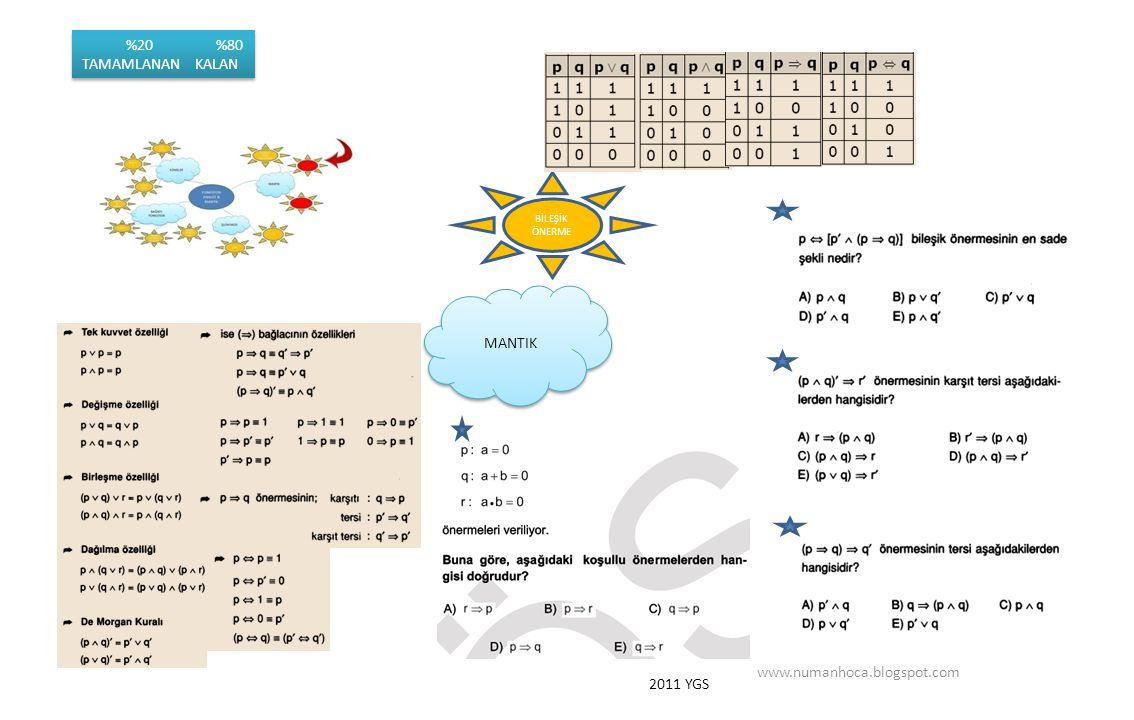 MANTIK www.numanhoca.blogspot.com BİLEŞİK ÖNERME %20 %80 TAMAMLANAN KALAN %20 %80 TAMAMLANAN KALAN 2011 YGS