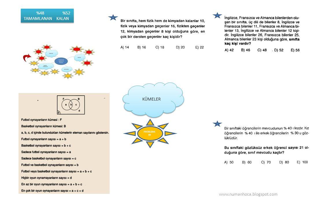 KÜMELER PROBLEML ER www.numanhoca.blogspot.com %48 %52 TAMAMLANAN KALAN %48 %52 TAMAMLANAN KALAN