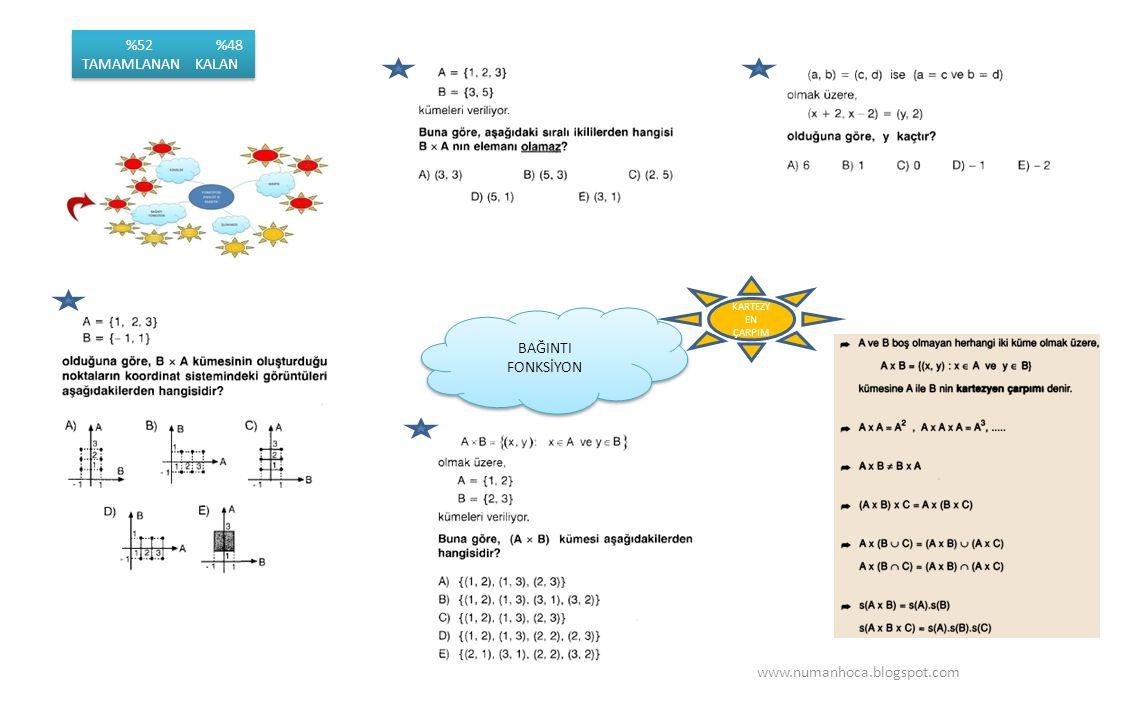 BAĞINTI FONKSİYON BAĞINTI FONKSİYON www.numanhoca.blogspot.com KARTEZY EN ÇARPIM %52 %48 TAMAMLANAN KALAN %52 %48 TAMAMLANAN KALAN