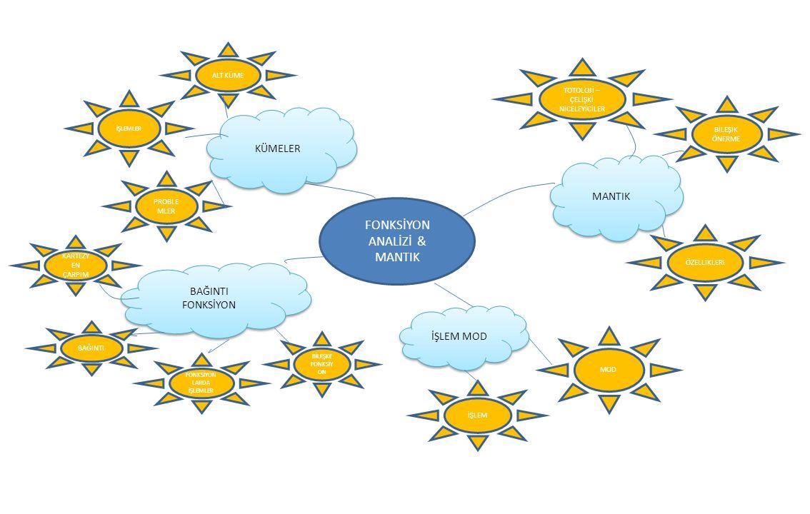 www.numanhoca.blogspot.com İŞLEM MOD MOD %98 %2 TAMAMLANAN KALAN %98 %2 TAMAMLANAN KALAN