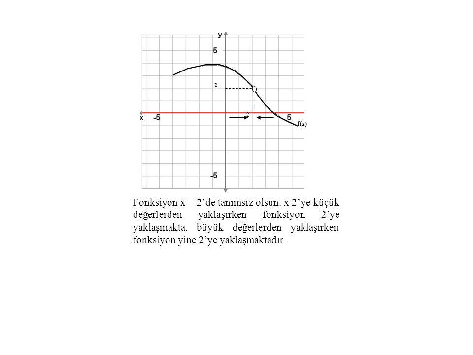 2 2 f(x) Fonksiyon x = 2'de tanımsız olsun. x 2'ye küçük değerlerden yaklaşırken fonksiyon 2'ye yaklaşmakta, büyük değerlerden yaklaşırken fonksiyon y