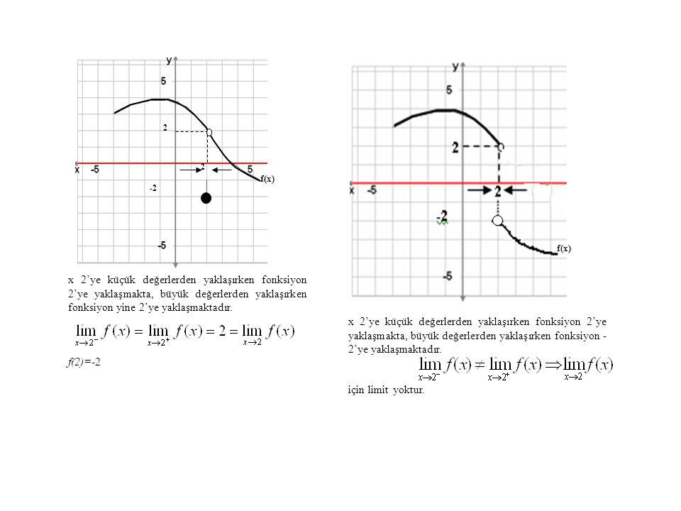 2 2 f(x) x 2'ye küçük değerlerden yaklaşırken fonksiyon 2'ye yaklaşmakta, büyük değerlerden yaklaşırken fonksiyon yine 2'ye yaklaşmaktadır. f(2)=-2 -2