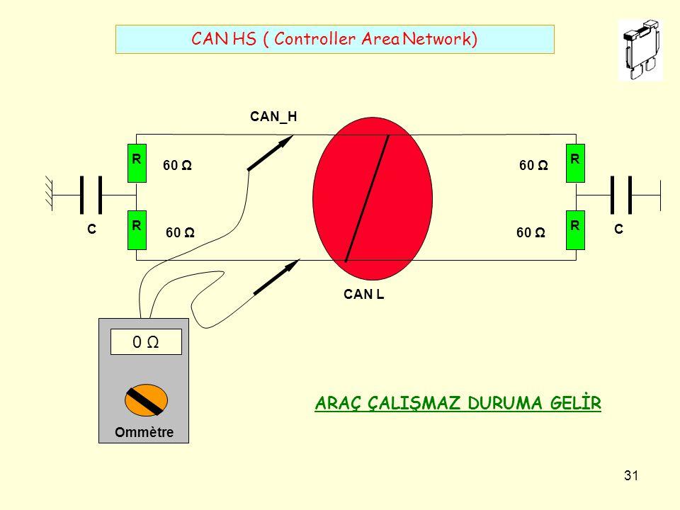 30 CAN HS ( Controller Area Network) R R 60 Ω C R R C CAN_ H CAN_ L 120 Ω Ommètr e açιk devre BUS ÜZERİNDE ARIZA ANINDA HİÇBİR TOLERANS KABUL ETMEZ ARAÇ ÇALIŞMAZ DURUMA GELİR BSI ENJEKSYON HESAPLAYICISI