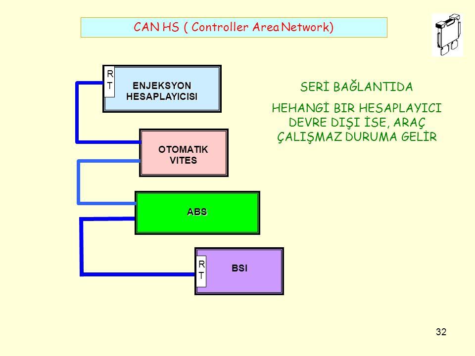 31 R R 60 Ω C R R C CAN_H CAN L 0 Ω Ommètre CAN HS ( Controller Area Network) ARAÇ ÇALIŞMAZ DURUMA GELİR