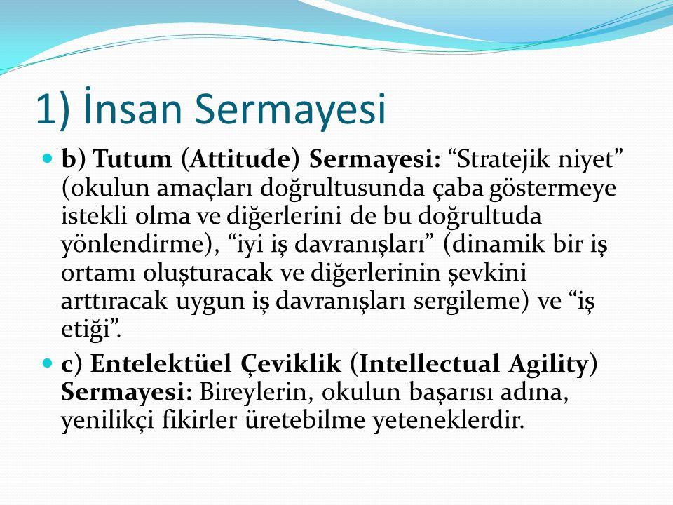 """1) İnsan Sermayesi b) Tutum (Attitude) Sermayesi: """"Stratejik niyet"""" (okulun amaçları doğrultusunda çaba göstermeye istekli olma ve diğerlerini de bu d"""