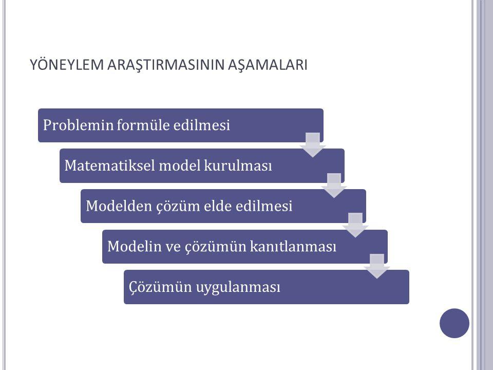 YÖNEYLEM ARAŞTIRMASININ AŞAMALARI Problemin formüle edilmesiMatematiksel model kurulmasıModelden çözüm elde edilmesiModelin ve çözümün kanıtlanmasıÇöz