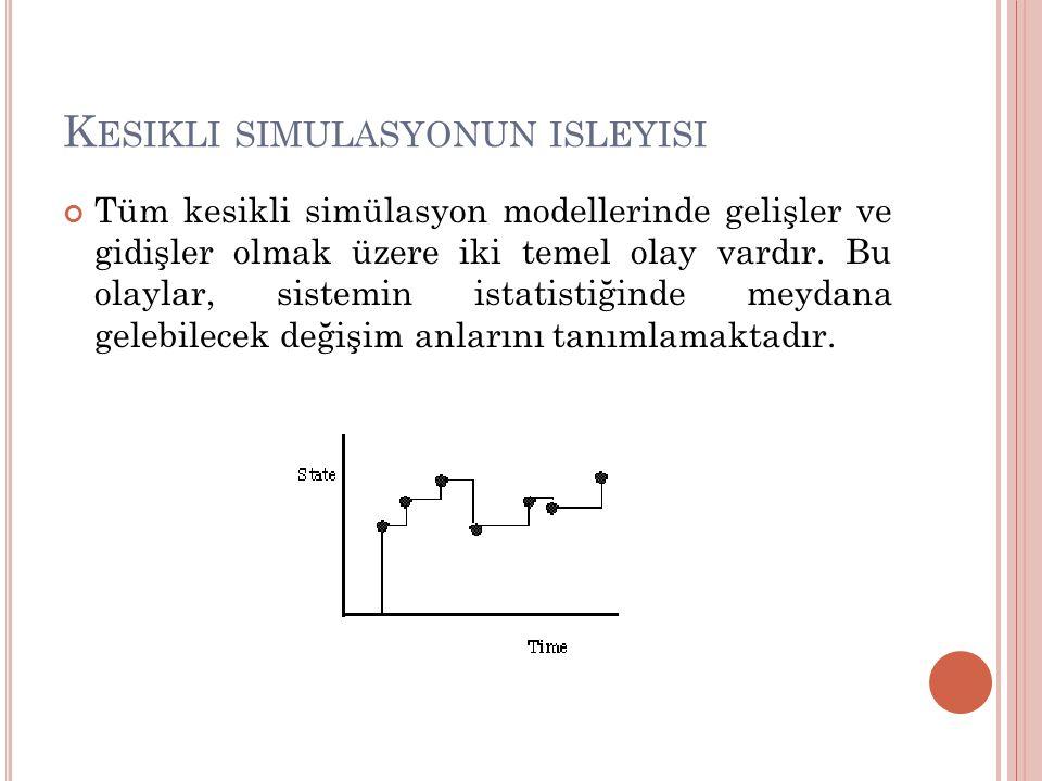 K ESIKLI SIMULASYONUN ISLEYISI Tüm kesikli simülasyon modellerinde gelişler ve gidişler olmak üzere iki temel olay vardır.