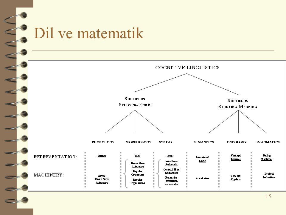 Dil ve matematik 15