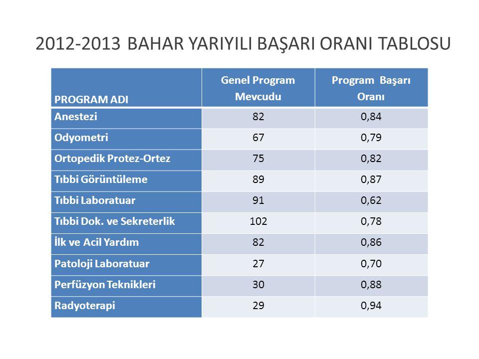 PROGRAM ADI Genel Program Mevcudu Program Başarı Oranı Anestezi820,84 Odyometri670,79 Ortopedik Protez-Ortez750,82 Tıbbi Görüntüleme890,87 Tıbbi Laboratuar910,62 Tıbbi Dok.