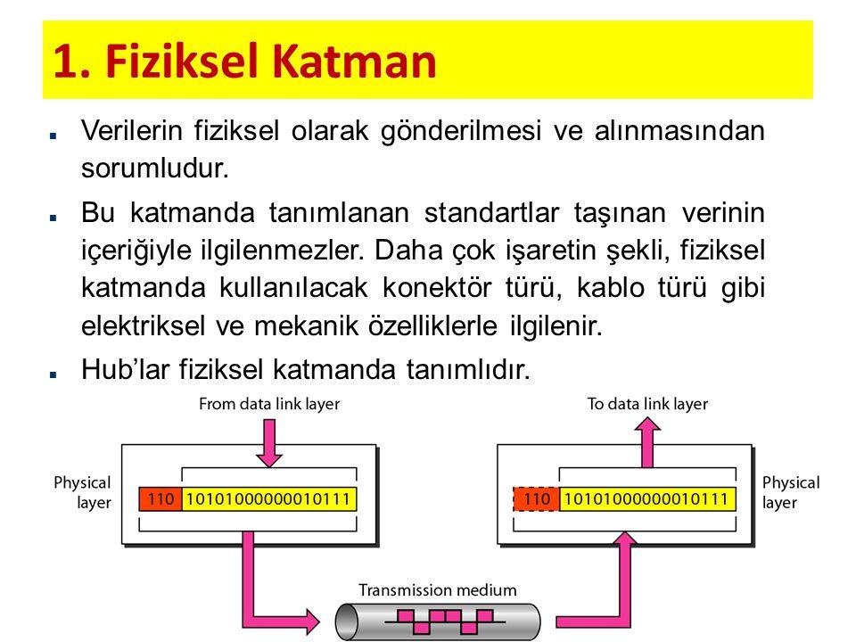 1. Fiziksel Katman n Verilerin fiziksel olarak gönderilmesi ve alınmasından sorumludur. n Bu katmanda tanımlanan standartlar taşınan verinin içeriğiyl