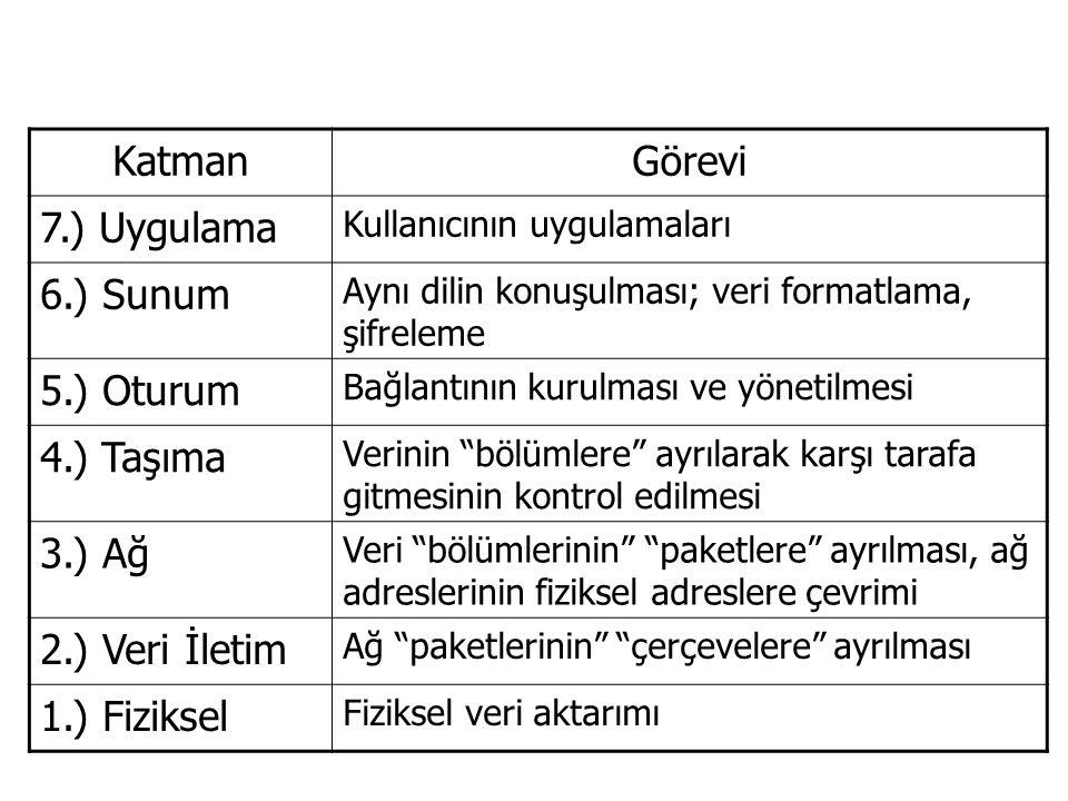 KatmanGörevi 7.) Uygulama Kullanıcının uygulamaları 6.) Sunum Aynı dilin konuşulması; veri formatlama, şifreleme 5.) Oturum Bağlantının kurulması ve y