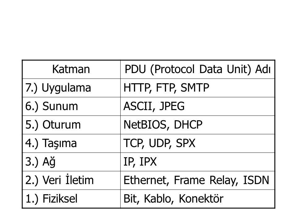KatmanPDU (Protocol Data Unit) Adı 7.) UygulamaHTTP, FTP, SMTP 6.) SunumASCII, JPEG 5.) OturumNetBIOS, DHCP 4.) TaşımaTCP, UDP, SPX 3.) AğIP, IPX 2.)
