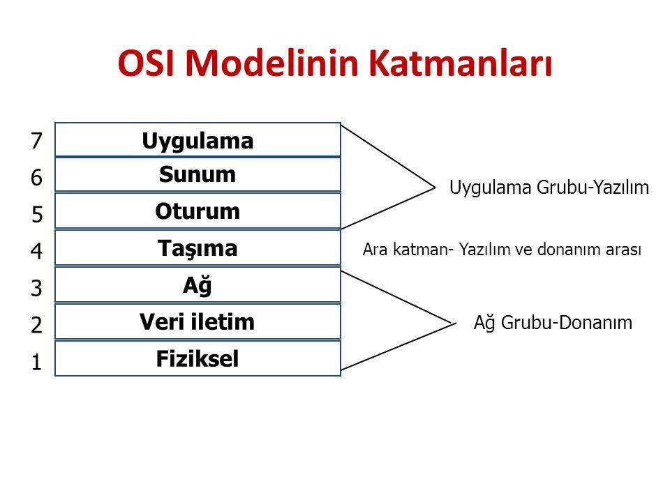 Uygulama Sunum Oturum Taşıma Ağ Veri iletim Fiziksel 1 2 3 4 5 6 7 Uygulama Grubu-Yazılım Ağ Grubu-Donanım OSI Modelinin Katmanları Ara katman- Yazılı
