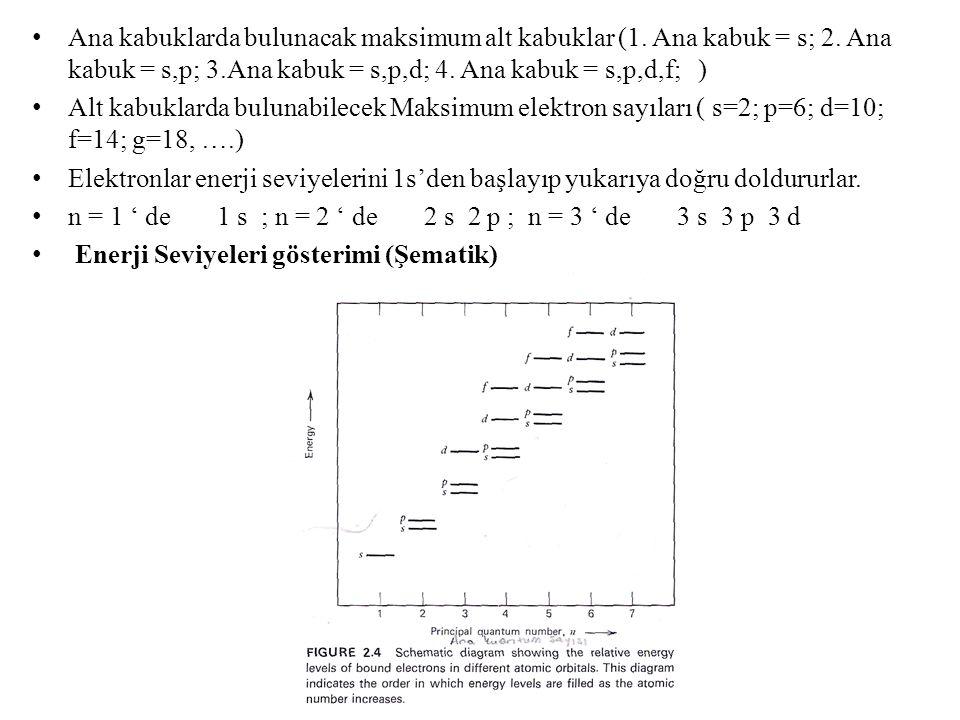 Ana kabuklarda bulunacak maksimum alt kabuklar (1. Ana kabuk = s; 2. Ana kabuk = s,p; 3.Ana kabuk = s,p,d; 4. Ana kabuk = s,p,d,f; ) Alt kabuklarda bu