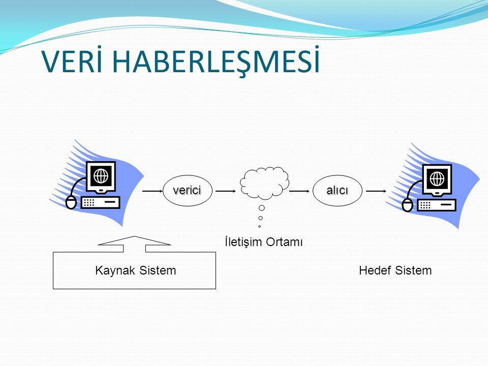 VERİ HABERLEŞMESİ vericialıcı İletişim Ortamı Kaynak SistemHedef Sistem