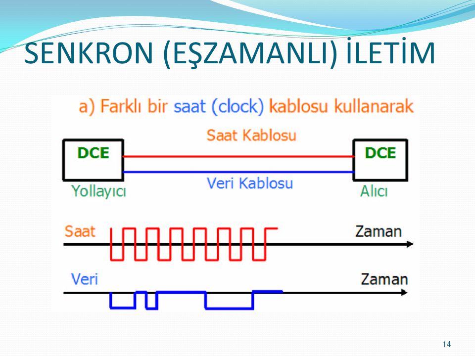 SENKRON (EŞZAMANLI) İLETİM 14