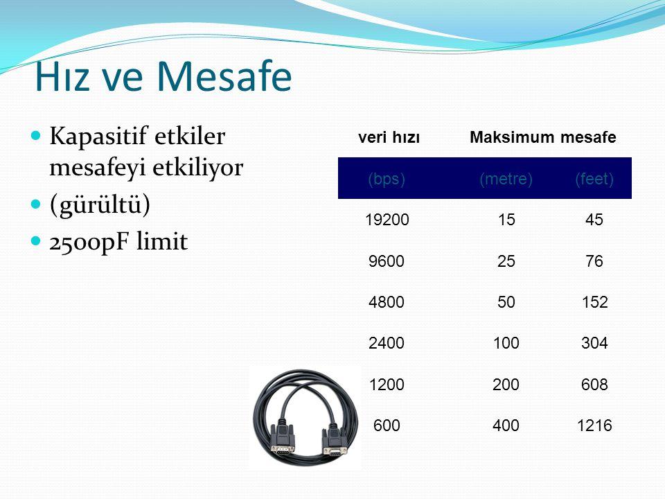 Hız ve Mesafe Kapasitif etkiler mesafeyi etkiliyor (gürültü) 2500pF limit veri hızıMaksimum mesafe (bps)(metre)(feet) 192001545 96002576 480050152 2400100304 1200200608 6004001216