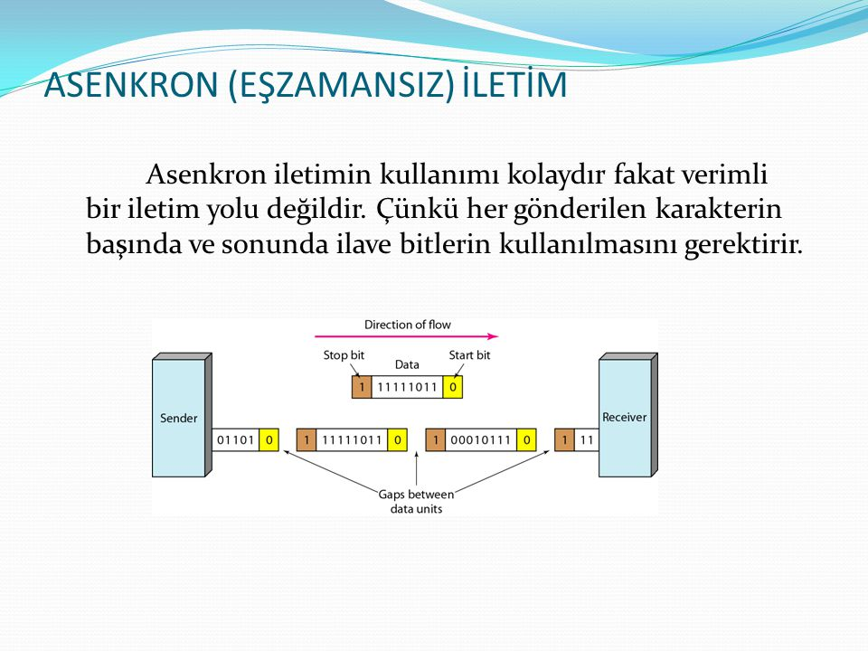 ASENKRON (EŞZAMANSIZ) İLETİM Asenkron iletimin kullanımı kolaydır fakat verimli bir iletim yolu değildir.