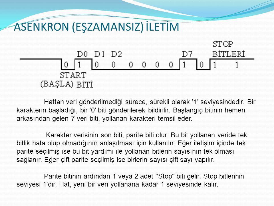 ASENKRON (EŞZAMANSIZ) İLETİM Sender Receiver 011000101100110001001110101101110001