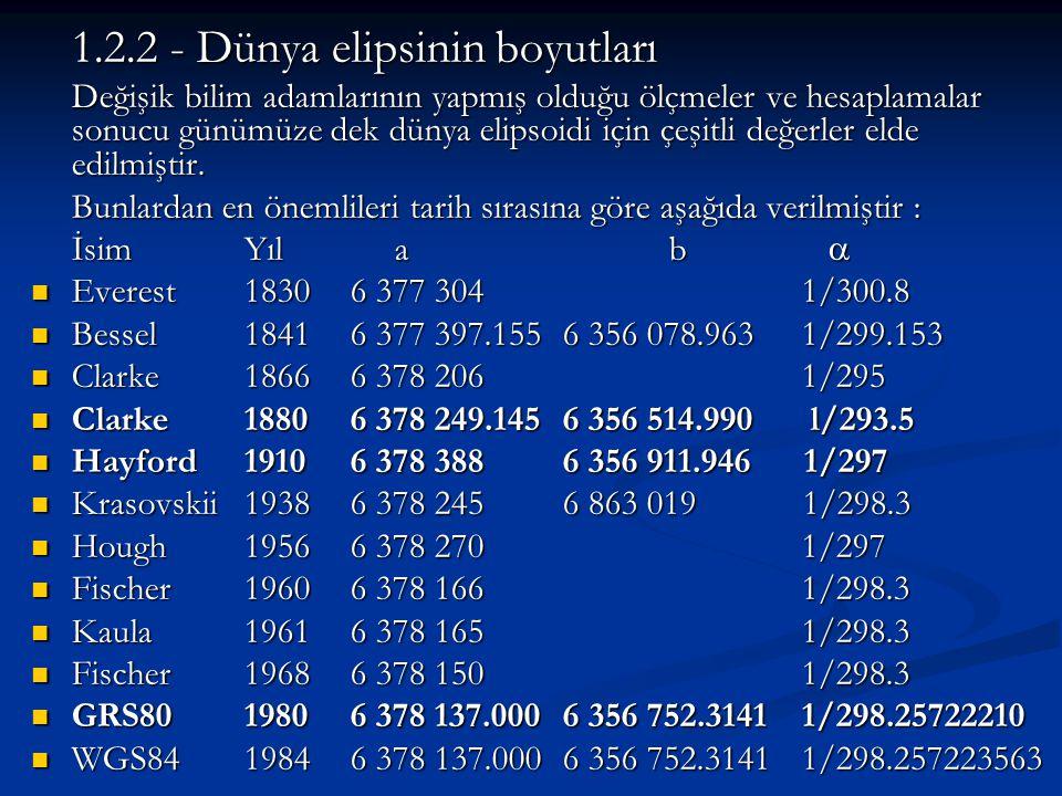 1.2.2 - Dünya elipsinin boyutları Değişik bilim adamlarının yapmış olduğu ölçmeler ve hesaplamalar sonucu günümüze dek dünya elipsoidi için çeşitli de