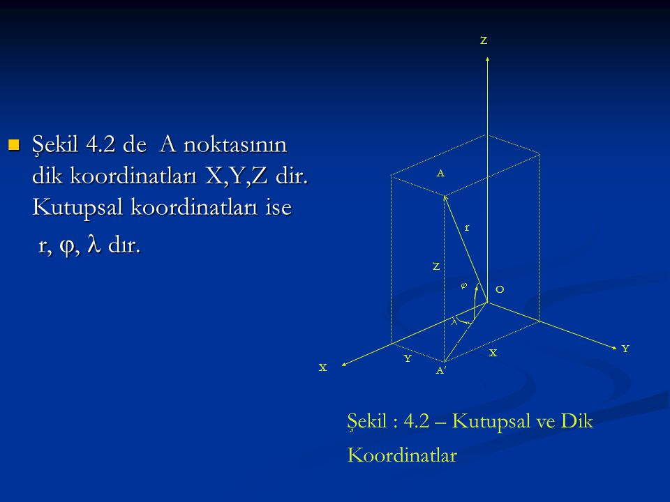 Şekil 4.2 de A noktasının dik koordinatları X,Y,Z dir. Kutupsal koordinatları ise Şekil 4.2 de A noktasının dik koordinatları X,Y,Z dir. Kutupsal koor