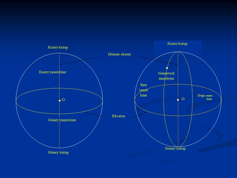 Kuzey kutup Güney kutup Ekvator Kuzey kutup Güney kutup Kuzey yarım küre Güney yarım küre O Dönme ekseni O Greenvich meridyeni Doğu yarım küre Batı yarım küre