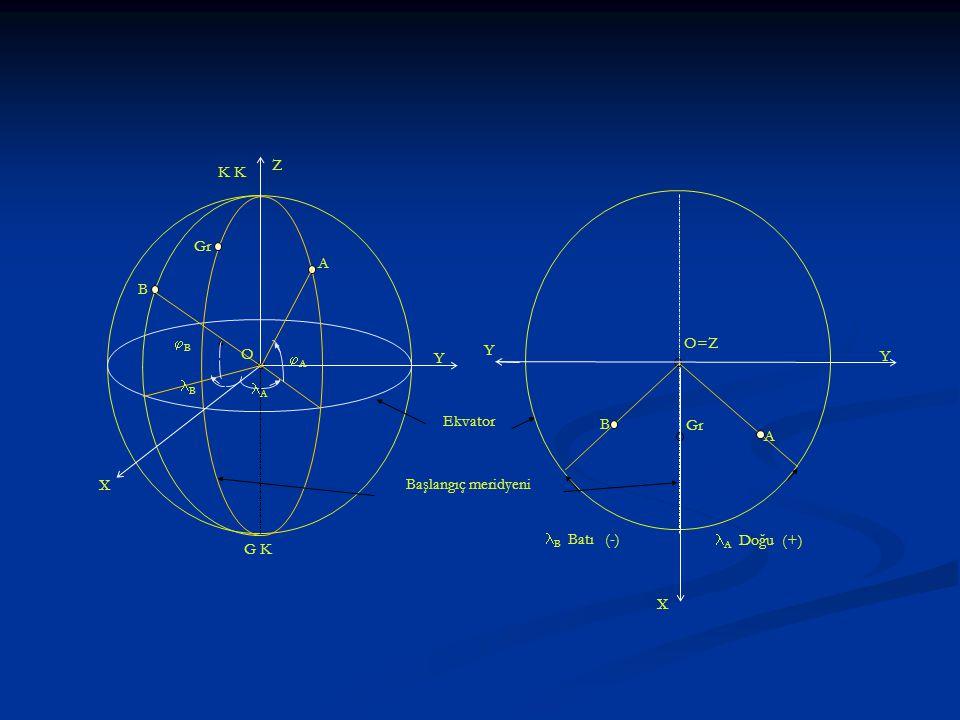 Ekvator K K G K O O=Z Gr A B X Y Z A A BB B A Başlangıç meridyeni Y Y X B A A Doğu (+) B Batı (-)