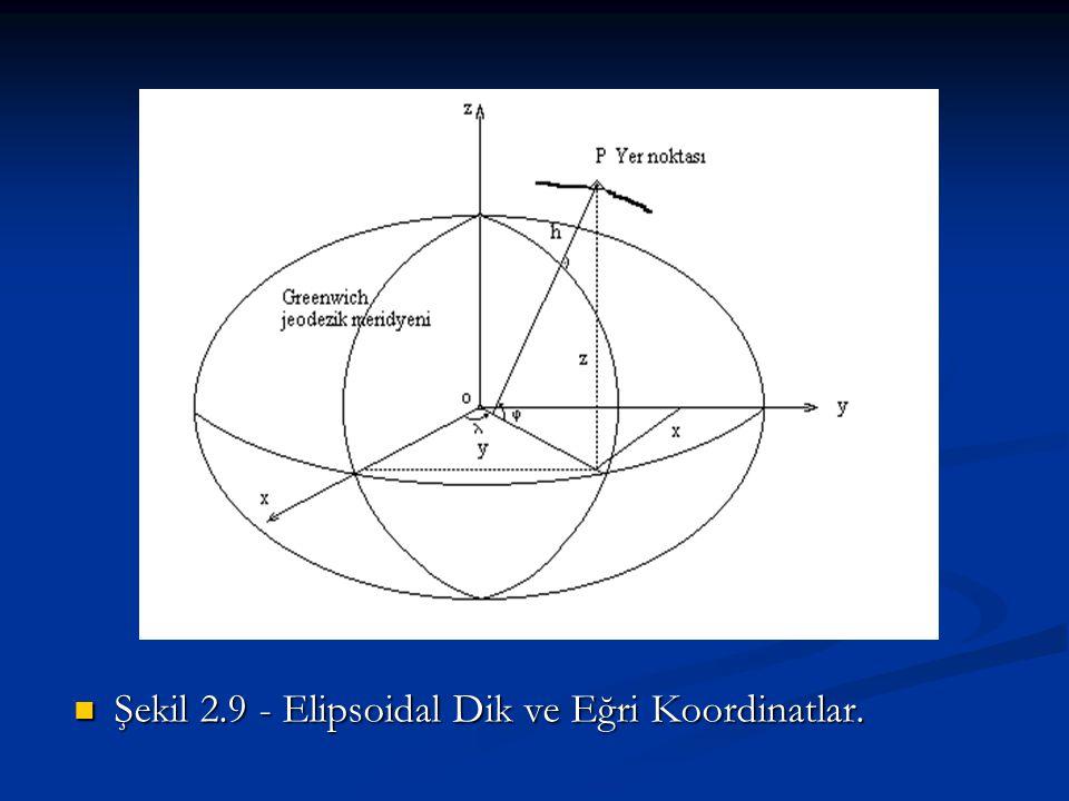 Şekil 2.9 - Elipsoidal Dik ve Eğri Koordinatlar. Şekil 2.9 - Elipsoidal Dik ve Eğri Koordinatlar.