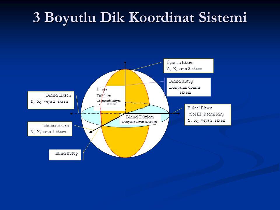 3 Boyutlu Dik Koordinat Sistemi Birinci Düzlem Dünyanın Ekvator Düzlemi Birinci kutup Dünyanın dönme ekseni İkinci Düzlem Greenwic h eridyen düzlemi İkinci kutup Birinci Eksen X, X 1 veya 1.eksen Üçüncü Eksen Z, X 3 veya 3.eksen Birinci Eksen (Sol El sistemi için) Y, X 2 veya 2.