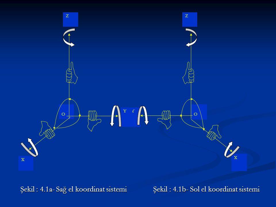 Bir koordinat sistemini tanımlamak için Başlangıç noktasının yeri Başlangıç noktasının yeri Koordinat eksenlerinin yönleri Koordinat eksenlerinin yönleri Koordinat sistemine ait bir noktanın yerini belirleyen parametreler Koordinat sistemine ait bir noktanın yerini belirleyen parametreler kesinlikle belirtilmelidir.