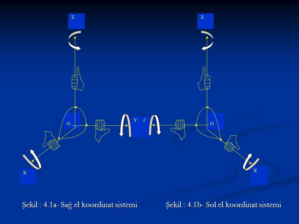 Şekil : 4.1a- Sağ el koordinat sistemi Şekil : 4.1b- Sol el koordinat sistemi Şekil : 4.1a- Sağ el koordinat sistemi Şekil : 4.1b- Sol el koordinat sistemi Y Z O X Y Z O X