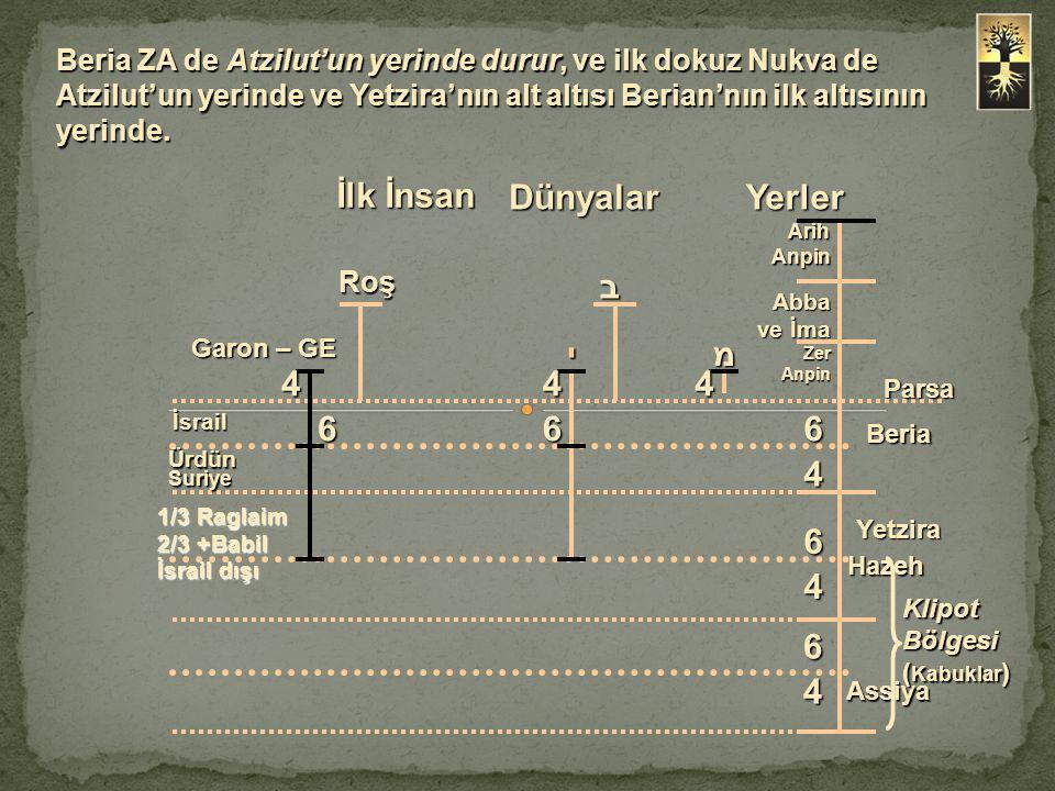 Beria ZA de Atzilut'un yerinde durur, ve ilk dokuz Nukva de Atzilut'un yerinde ve Yetzira'nın alt altısı Berian'nın ilk altısının yerinde. Arih Anpin