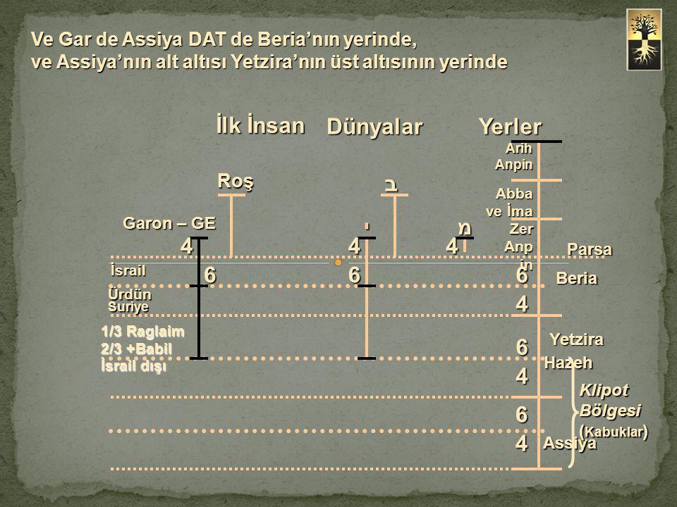 Ve Gar de Assiya DAT de Beria'nın yerinde, ve Assiya'nın alt altısı Yetzira'nın üst altısının yerinde Arih Anpin Abba ve İma Zer Anp in Parsa מי בRoş