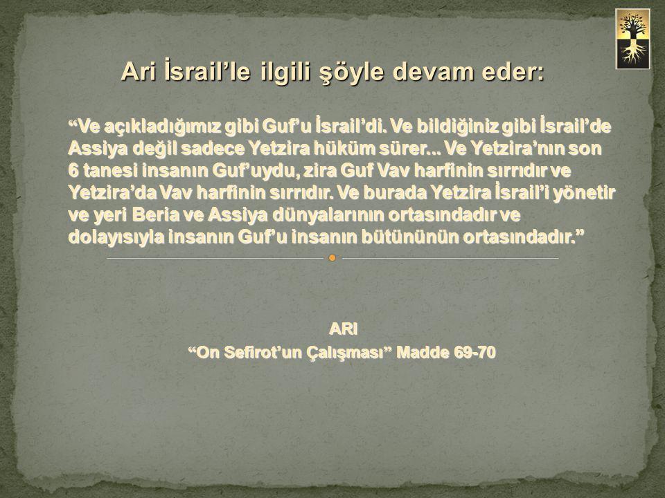 """"""" Ve açıkladığımız gibi Guf'u İsrail'di. Ve bildiğiniz gibi İsrail'de Assiya değil sadece Yetzira hüküm sürer... Ve Yetzira'nın son 6 tanesi insanın G"""