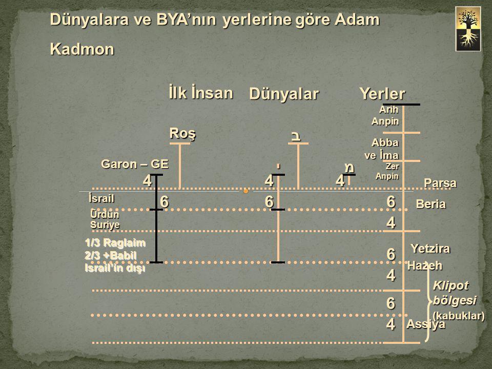 Dünyalara ve BYA'nın yerlerine göre Adam Kadmon Arih Anpin Abba ve İma Zer Anpin Parsa מי ב Roş Garon – GE 444 Beria Yetzira Assiya 666 İsrail İsrail