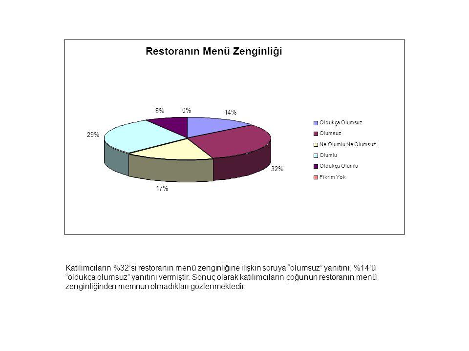 Restoranın Menü Zenginliği 14% 32% 17% 29% 8% 0% Oldukça Olumsuz Olumsuz Ne Olumlu Ne Olumsuz Olumlu Oldukça Olumlu Fikrim Yok Katılımcıların %32'si restoranın menü zenginliğine ilişkin soruya olumsuz yanıtını, %14'ü oldukça olumsuz yanıtını vermiştir.