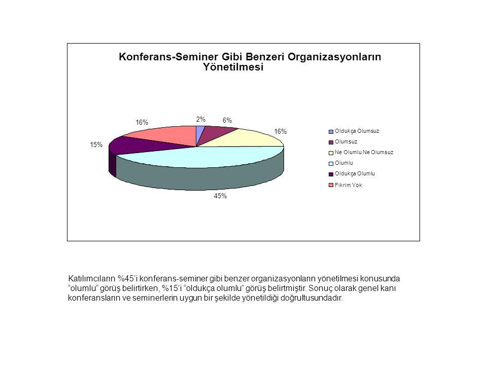 Konferans-Seminer Gibi Benzeri Organizasyonların Yönetilmesi 2% 6% 16% 45% 15% 16% Oldukça Olumsuz Olumsuz Ne Olumlu Ne Olumsuz Olumlu Oldukça Olumlu Fikrim Yok Katılımcıların %45'i konferans-seminer gibi benzer organizasyonların yönetilmesi konusunda olumlu görüş belirtirken, %15'i oldukça olumlu görüş belirtmiştir.