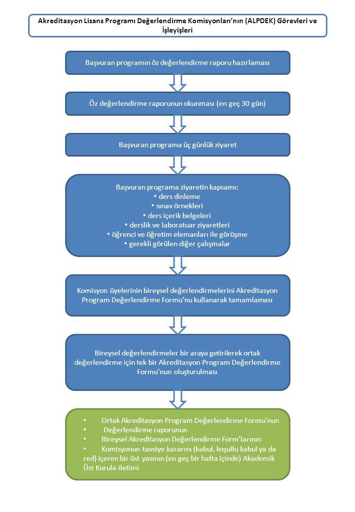 Akreditasyon Lisans Programı Değerlendirme Komisyonları'nın (ALPDEK) Görevleri ve İşleyişleri Başvuran programın öz değerlendirme raporu hazırlaması Öz değerlendirme raporunun okunması (en geç 30 gün) Başvuran programa üç günlük ziyaret Başvuran programa ziyaretin kapsamı: ders dinleme sınav örnekleri ders içerik belgeleri derslik ve laboratuar ziyaretleri öğrenci ve öğretim elemanları ile görüşme gerekli görülen diğer çalışmalar Komisyon üyelerinin bireysel değerlendirmelerini Akreditasyon Program Değerlendirme Formu'nu kullanarak tamamlaması Bireysel değerlendirmeler bir araya getirilerek ortak değerlendirme için tek bir Akreditasyon Program Değerlendirme Formu'nun oluşturulması Ortak Akreditasyon Program Değerlendirme Formu'nun Değerlendirme raporunun Bireysel Akreditasyon Değerlendirme Form'larının Komisyonun tavsiye kararını (kabul, koşullu kabul ya da red) içeren bir üst yazının (en geç bir hafta içinde) Akademik Üst Kurula iletimi