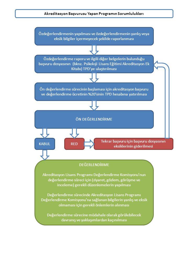 Akreditasyon Başvurusu Yapan Programın Sorumlulukları Özdeğerlendirme raporu ve ilgili diğer belgelerin bulunduğu başvuru dosyasının (bknz. Psikoloji
